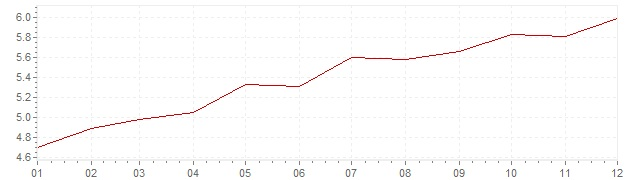 Graphik - Inflation Frankreich 1971 (VPI)