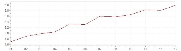 Graphik - Inflation France 1971 (IPC)