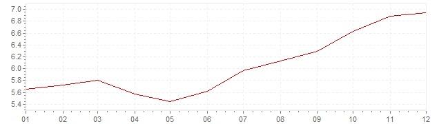 Grafico - inflazione Francia 1972 (CPI)