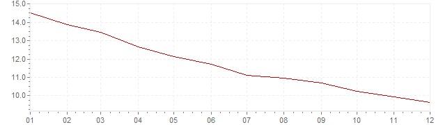 Graphik - Inflation France 1975 (IPC)