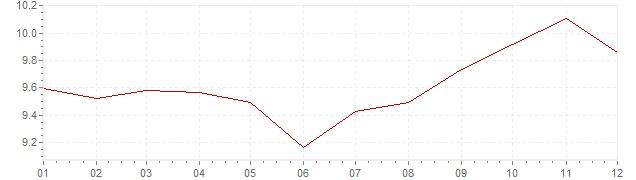 Gráfico - inflación de Francia en 1976 (IPC)
