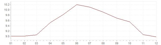 Graphik - Inflation France 1977 (IPC)