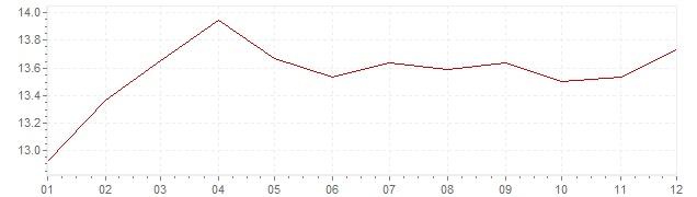 Gráfico – inflação na França em 1980 (IPC)