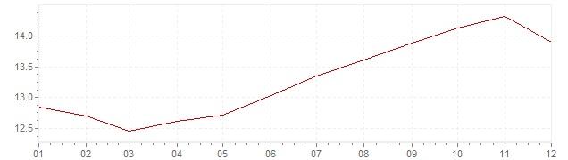 Graphik - Inflation Frankreich 1981 (VPI)