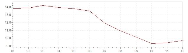 Gráfico - inflación de Francia en 1982 (IPC)