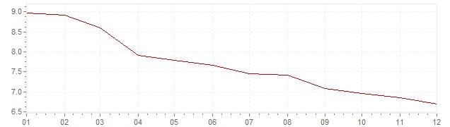 Gráfico – inflação na França em 1984 (IPC)