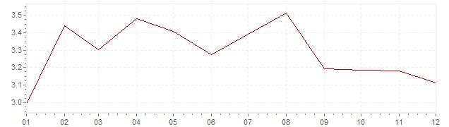 Graphik - Inflation France 1987 (IPC)