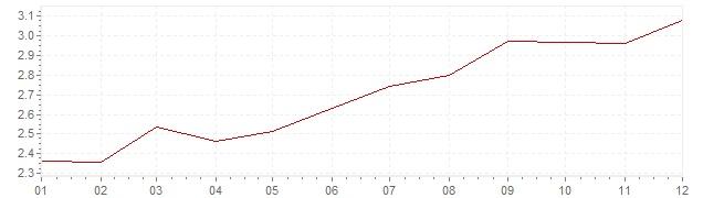 Graphik - Inflation Frankreich 1988 (VPI)