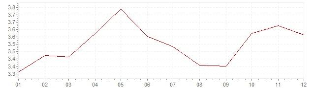 Grafico - inflazione Francia 1989 (CPI)