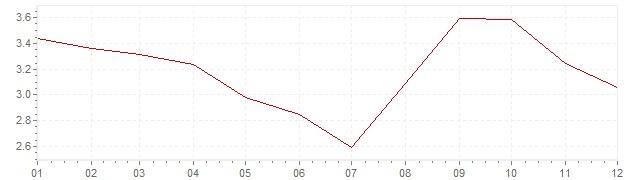 Graphik - Inflation Frankreich 1990 (VPI)
