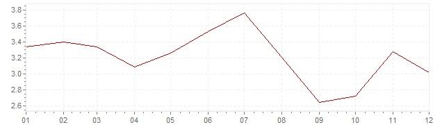 Graphik - Inflation France 1991 (IPC)