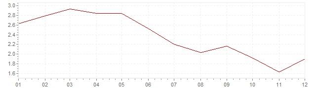 Gráfico - inflación de Francia en 1992 (IPC)