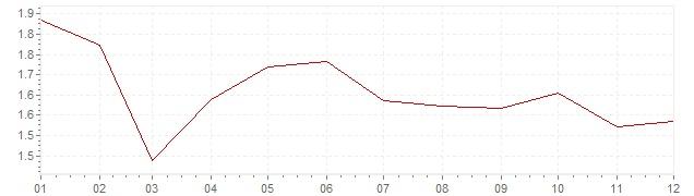 Gráfico – inflação na França em 1994 (IPC)
