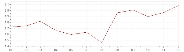 Grafico - inflazione Francia 1995 (CPI)