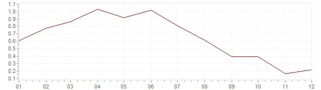Gráfico – inflação na França em 1998 (IPC)