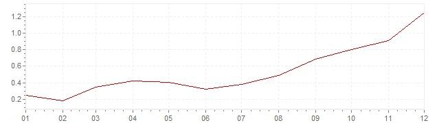 Graphik - Inflation France 1999 (IPC)