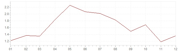 Gráfico – inflação na França em 2001 (IPC)