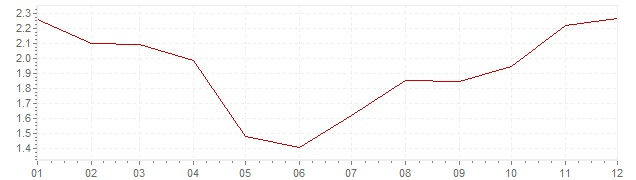 Graphik - Inflation France 2002 (IPC)