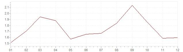 Gráfico – inflação na França em 2005 (IPC)