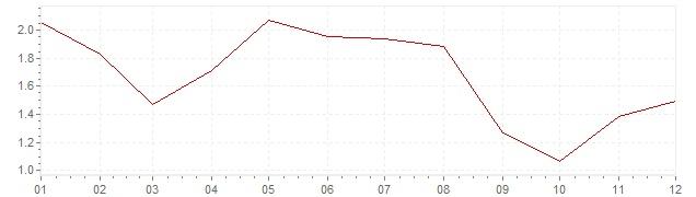 Graphik - Inflation Frankreich 2006 (VPI)