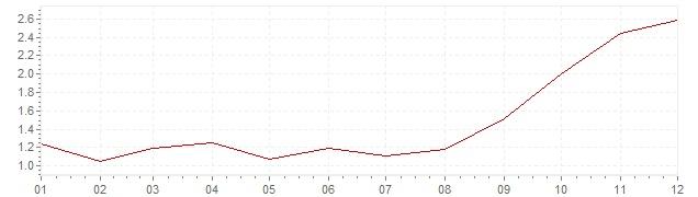 Graphik - Inflation Frankreich 2007 (VPI)