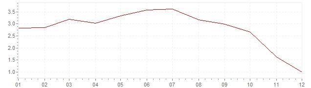 Graphik - Inflation France 2008 (IPC)