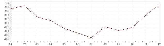 Grafico - inflazione Francia 2009 (CPI)