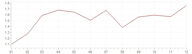Graphik - Inflation Frankreich 2010 (VPI)