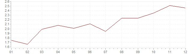 Graphik - Inflation Frankreich 2011 (VPI)