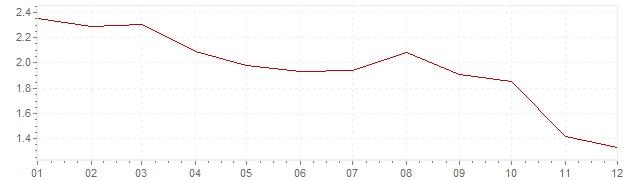 Graphik - Inflation France 2012 (IPC)