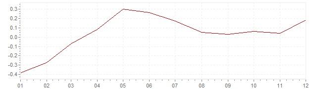 Grafico - inflazione Francia 2015 (CPI)
