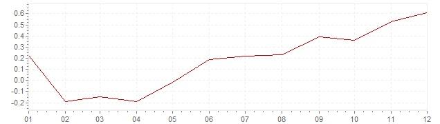 Graphik - Inflation Frankreich 2016 (VPI)