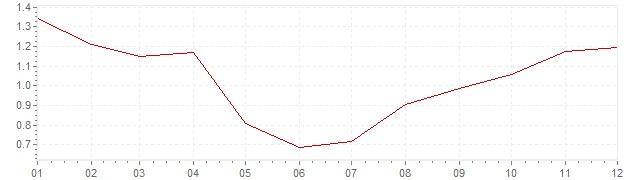 Graphik - Inflation France 2017 (IPC)