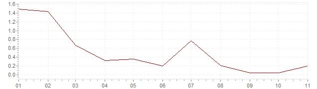 Gráfico – inflação na França em 2020 (IPC)