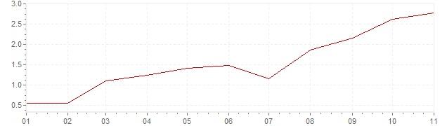 Chart - inflation France 2021 (CPI)