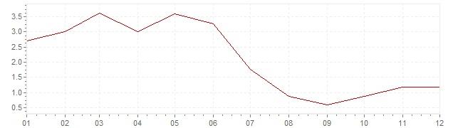 Grafico - inflazione Germania 1958 (CPI)