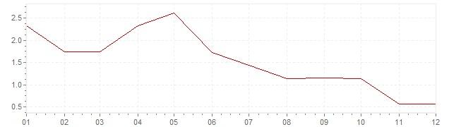 Grafico - inflazione Germania 1960 (CPI)