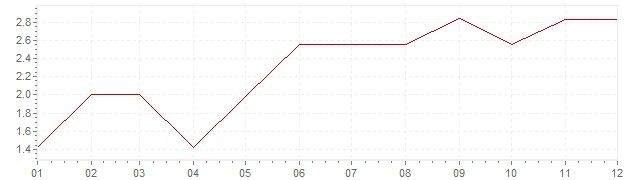 Chart - inflation Germany 1961 (CPI)
