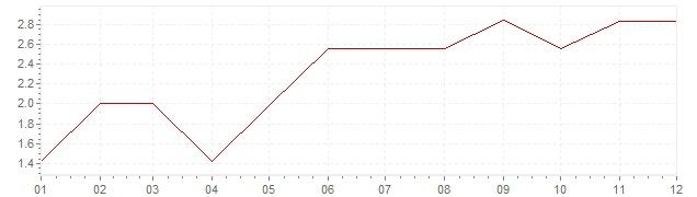 Grafico - inflazione Germania 1961 (CPI)