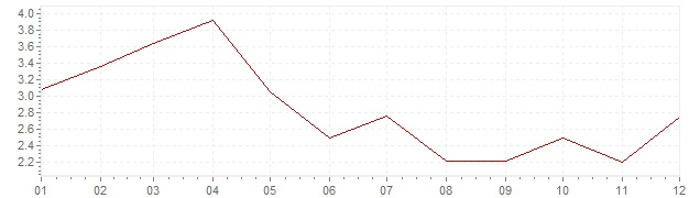 Chart - inflation Germany 1962 (CPI)