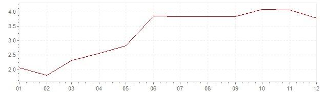 Grafico - inflazione Germania 1965 (CPI)