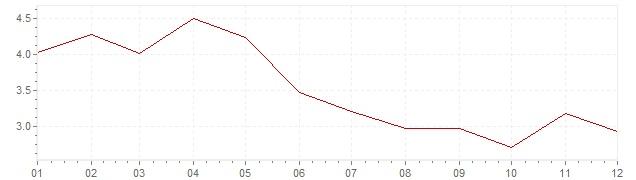 Grafico - inflazione Germania 1966 (CPI)