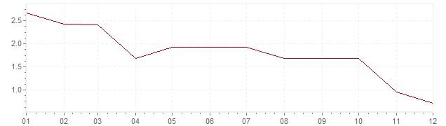 Gráfico - inflación de Alemania en 1967 (IPC)