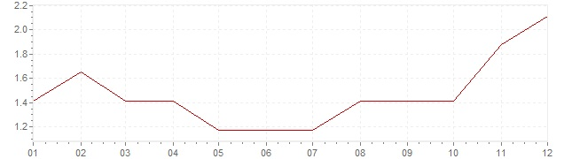 Chart - inflation Germany 1968 (CPI)