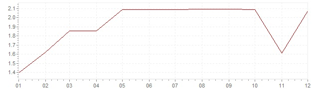 Gráfico - inflación de Alemania en 1969 (IPC)