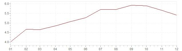 Gráfico - inflación de Alemania en 1971 (IPC)