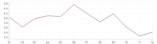 Chart - inflation Germany 1975 (CPI)