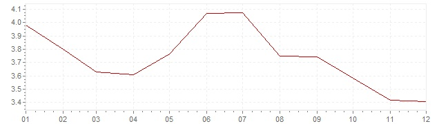 Gráfico - inflación de Alemania en 1977 (IPC)