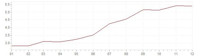 Grafico - inflazione Germania 1979 (CPI)