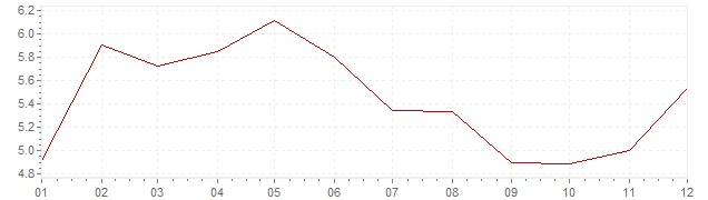 Chart - inflation Germany 1980 (CPI)